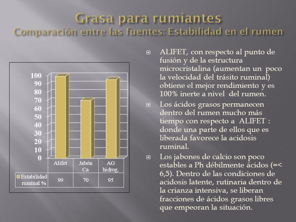 Grasa para rumiantes Comparación entre las fuentes: Estabilidad en el rumen