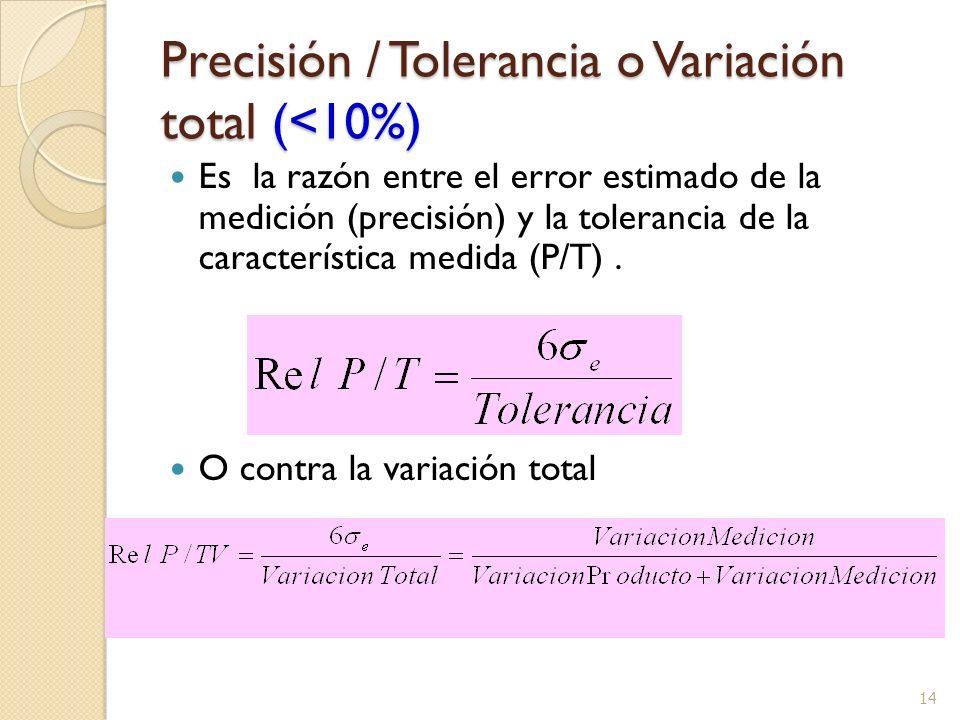 Precisión / Tolerancia o Variación total (<10%)