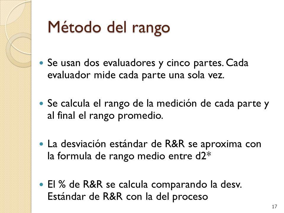 Método del rango Se usan dos evaluadores y cinco partes. Cada evaluador mide cada parte una sola vez.