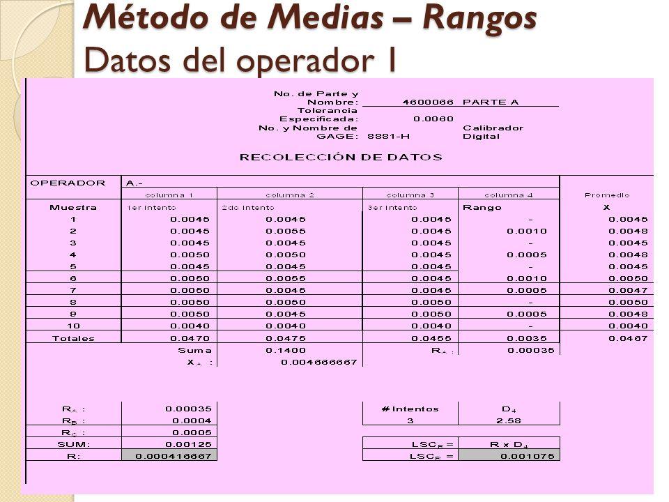 Método de Medias – Rangos Datos del operador 1