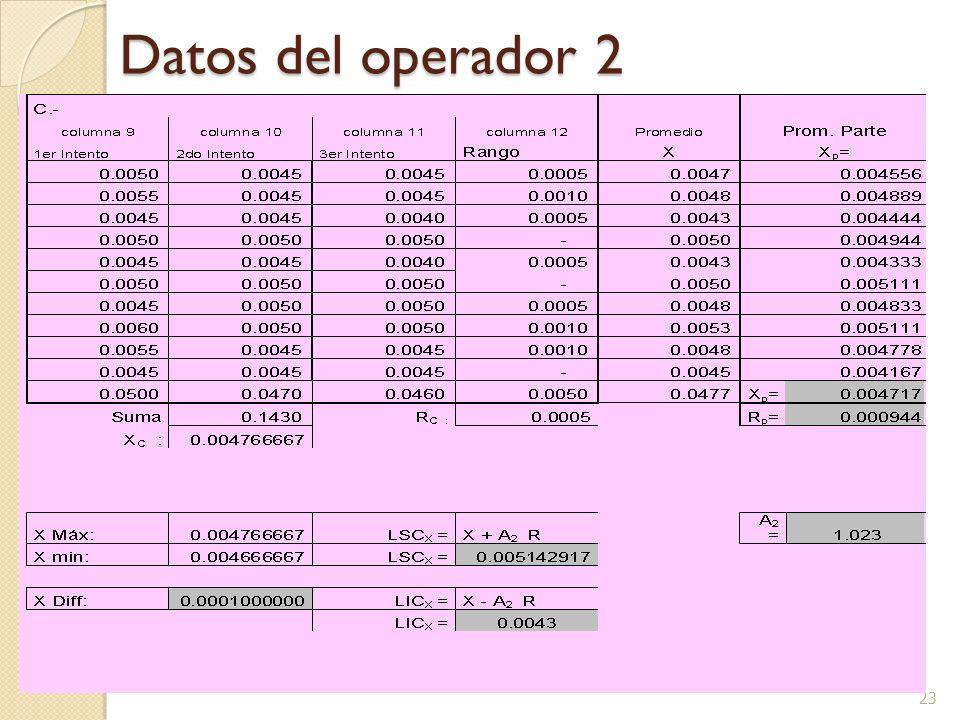 Datos del operador 2