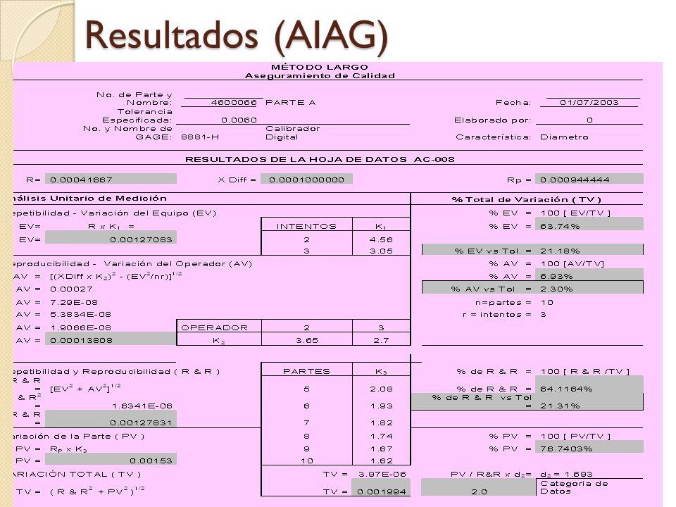 Resultados (AIAG)