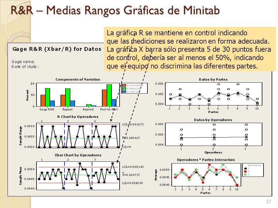 R&R – Medias Rangos Gráficas de Minitab