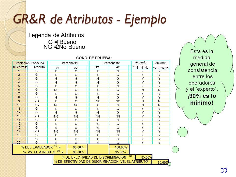 GR&R de Atributos - Ejemplo