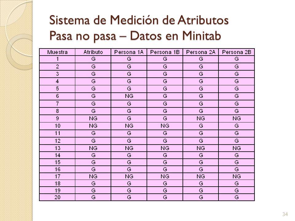 Sistema de Medición de Atributos Pasa no pasa – Datos en Minitab