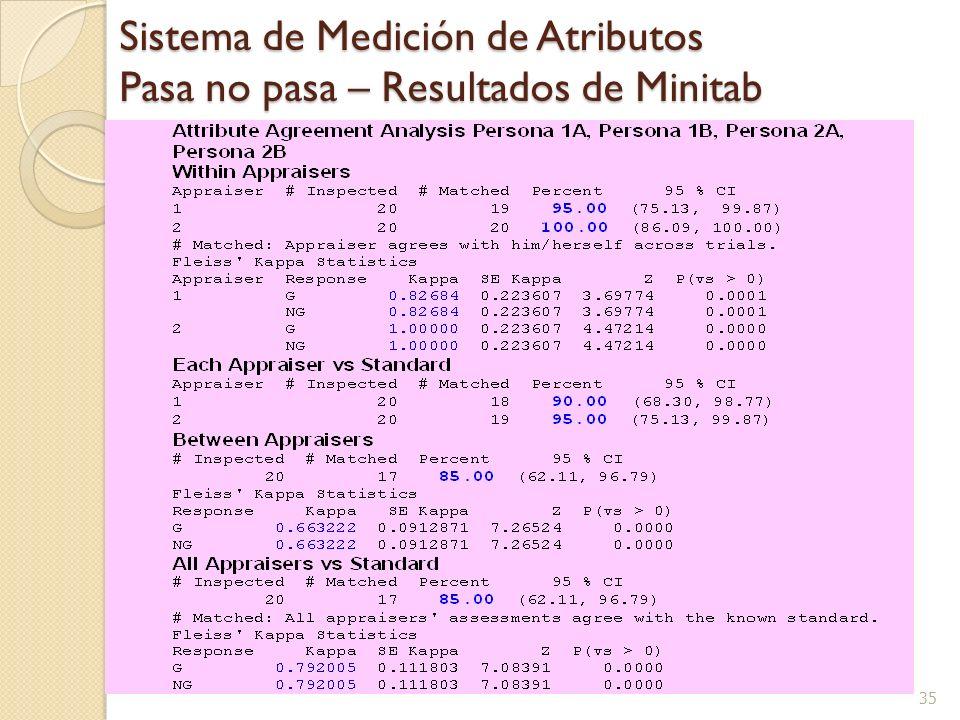 Sistema de Medición de Atributos Pasa no pasa – Resultados de Minitab