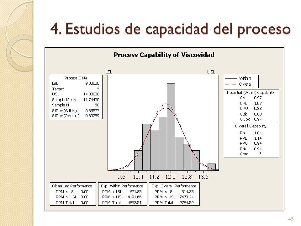 4. Estudios de capacidad del proceso