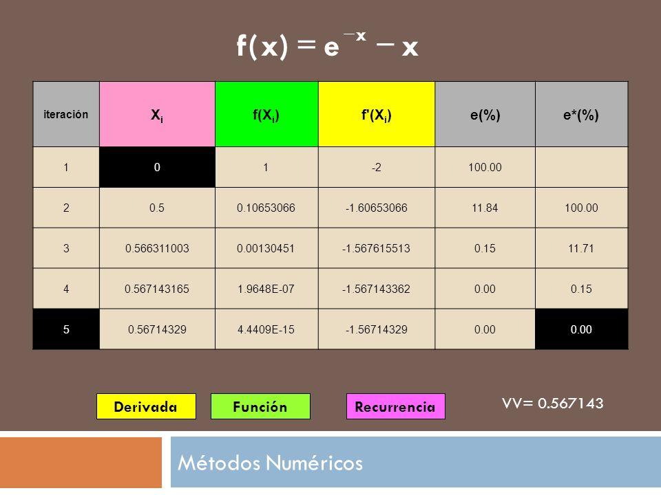 x e ) ( f - = Métodos Numéricos Derivada Función Recurrencia