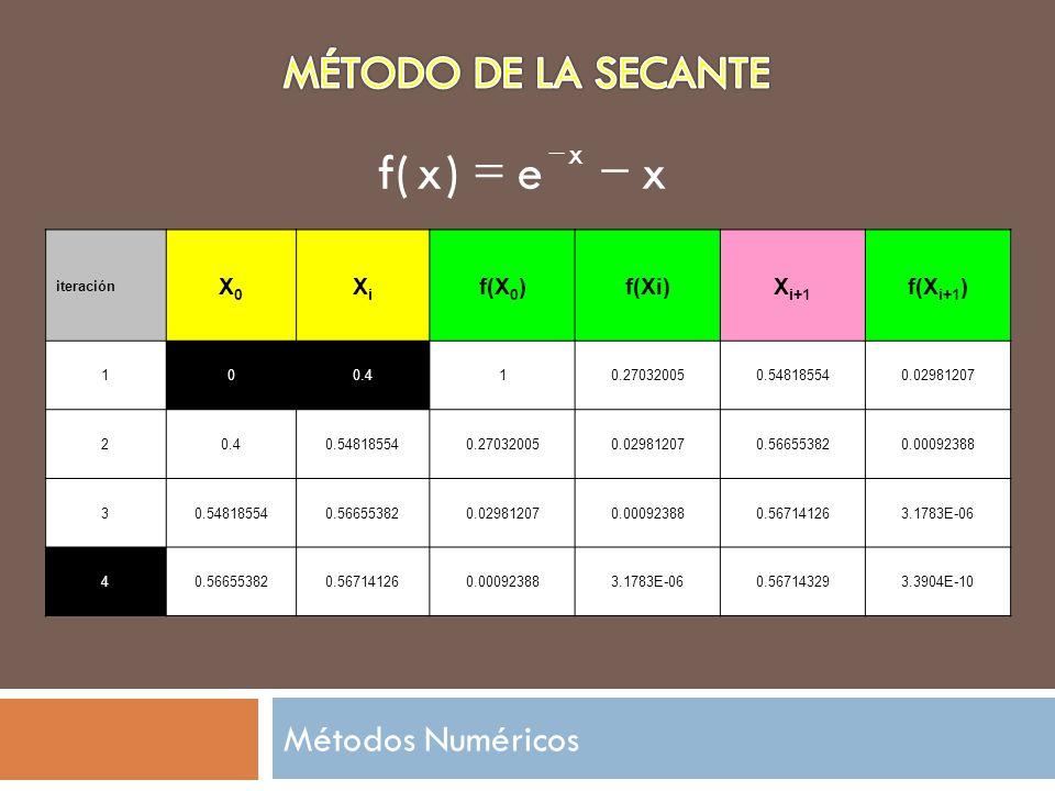 x e ) ( f - = MÉTODO DE LA SECANTE Métodos Numéricos X0 Xi f(X0) f(Xi)