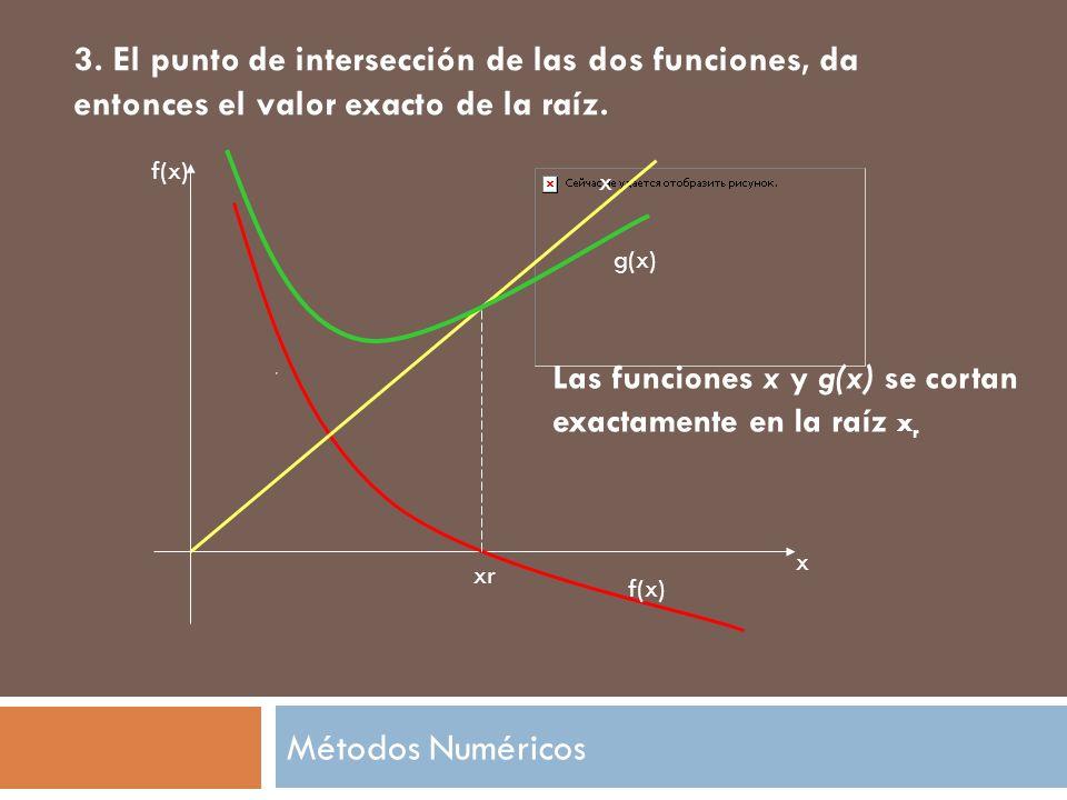 3. El punto de intersección de las dos funciones, da entonces el valor exacto de la raíz.
