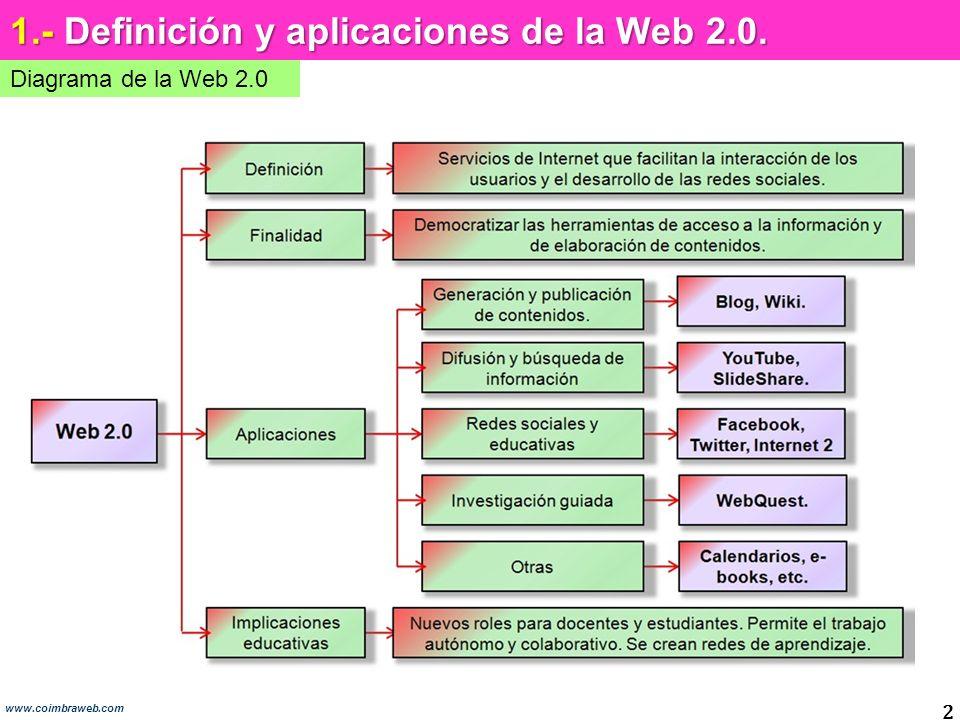 1.- Definición y aplicaciones de la Web 2.0.