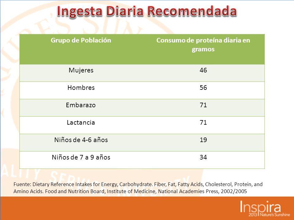 Ingesta Diaria Recomendada Consumo de proteína diaria en gramos