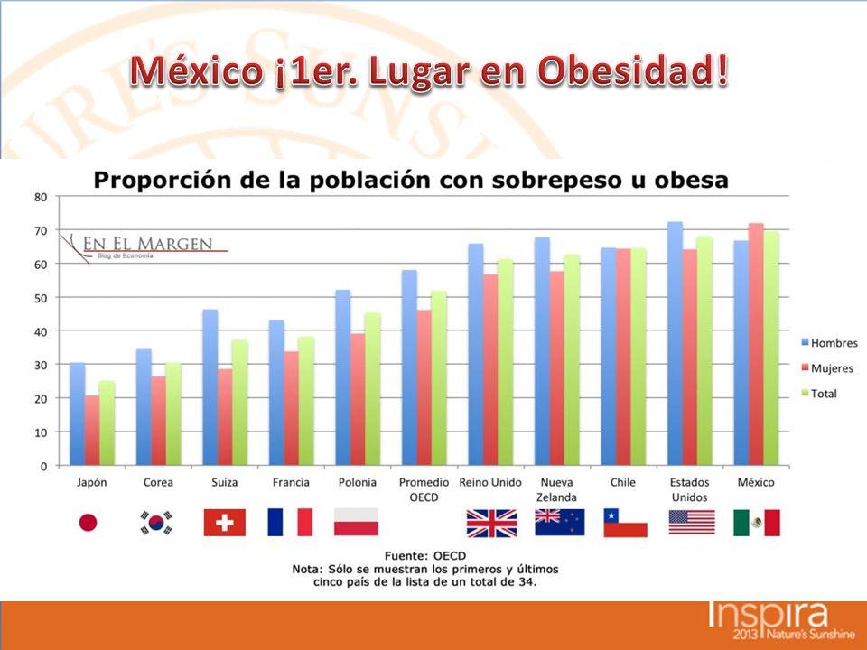 México ¡1er. Lugar en Obesidad!
