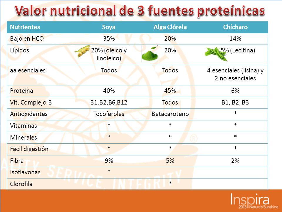 Valor nutricional de 3 fuentes proteínicas