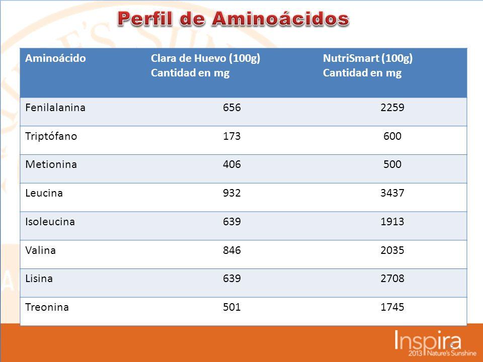 Perfil de Aminoácidos Aminoácido Clara de Huevo (100g) Cantidad en mg
