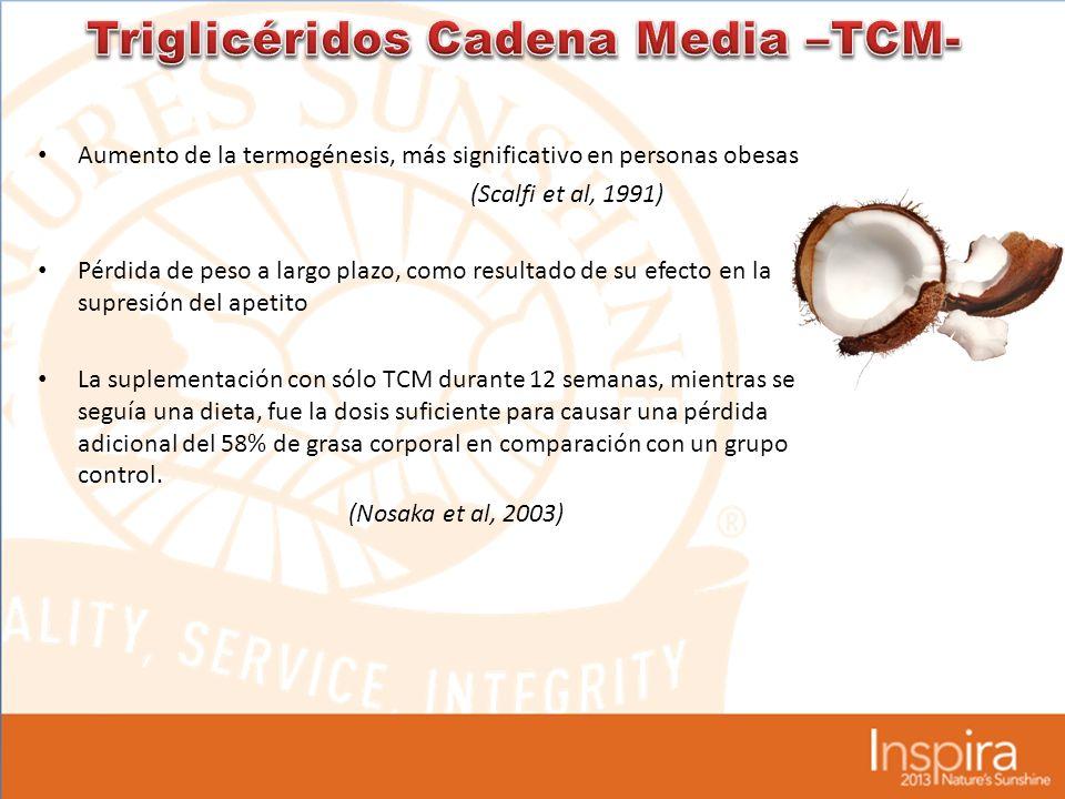 Triglicéridos Cadena Media –TCM-