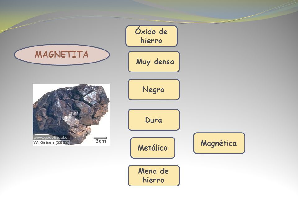 MAGNETITA Óxido de hierro Muy densa Negro Dura Magnética Metálico