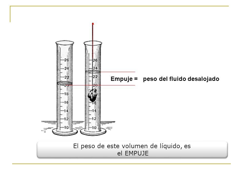 El peso de este volumen de líquido, es