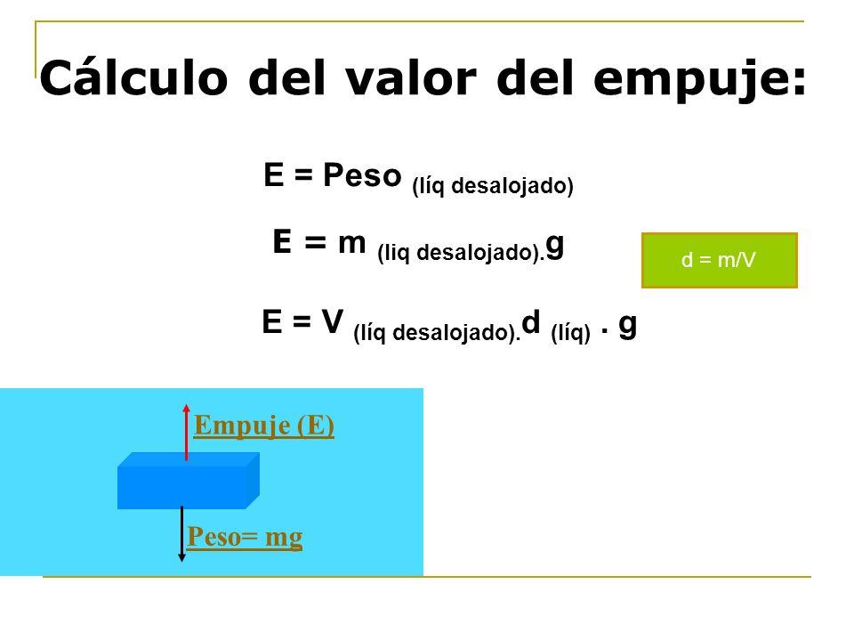 Cálculo del valor del empuje: