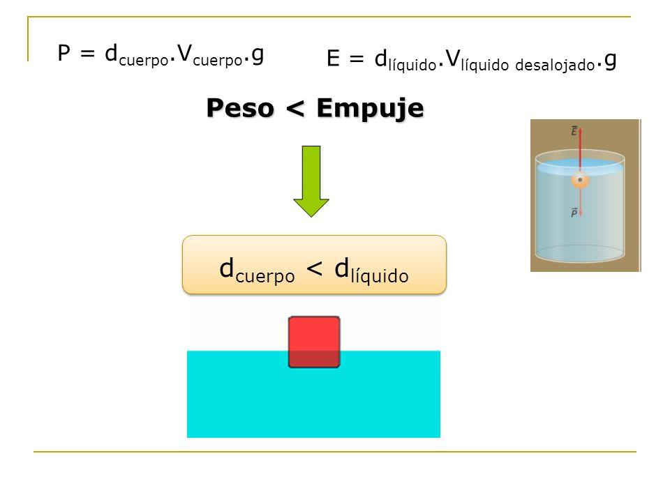 E = dlíquido.Vlíquido desalojado.g