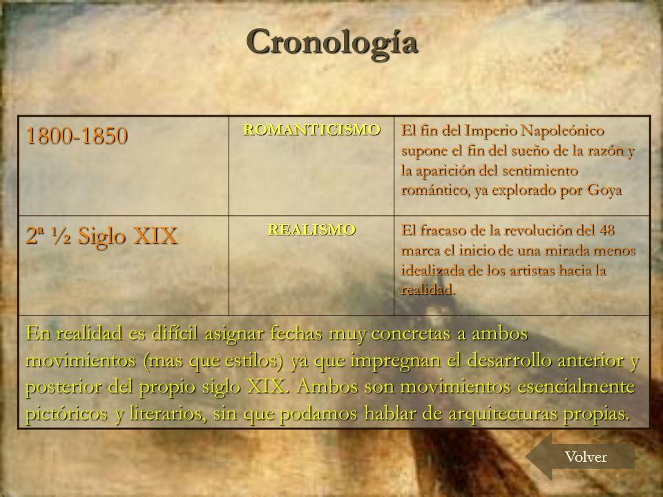 Cronología 1800-1850 2ª ½ Siglo XIX