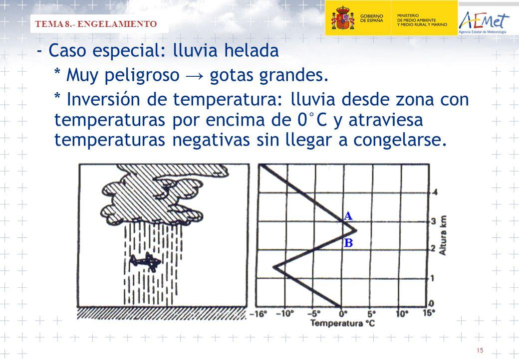 - Caso especial: lluvia helada * Muy peligroso → gotas grandes.