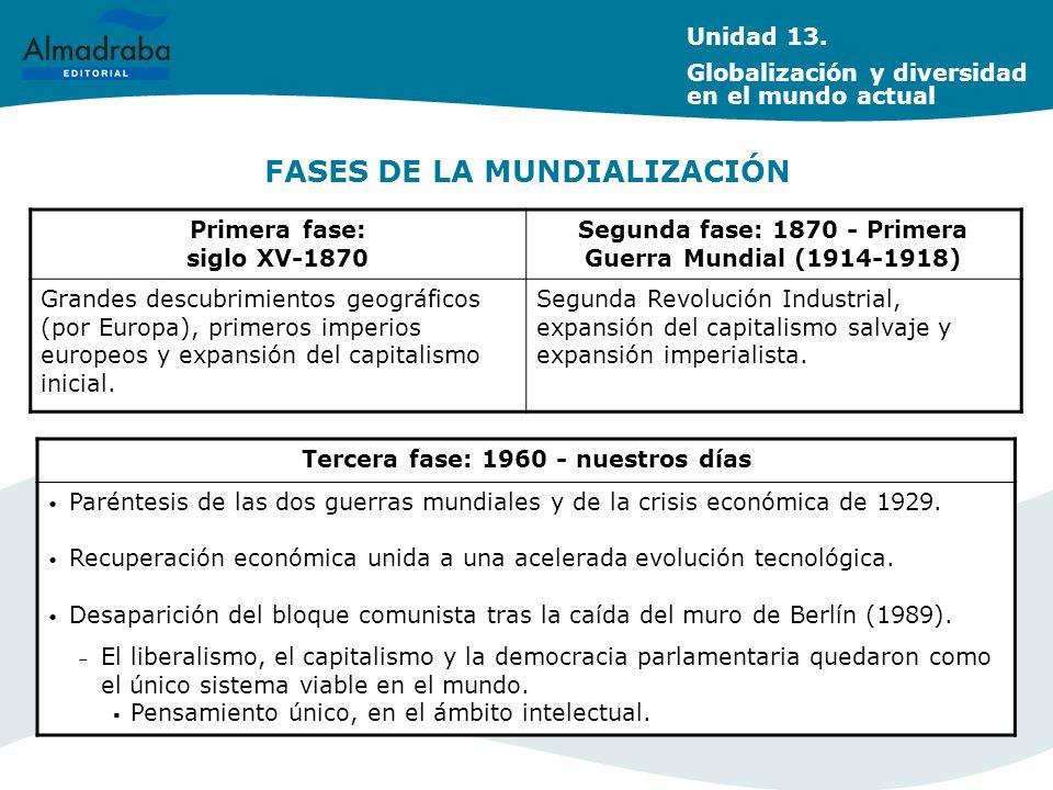 FASES DE LA MUNDIALIZACIÓN