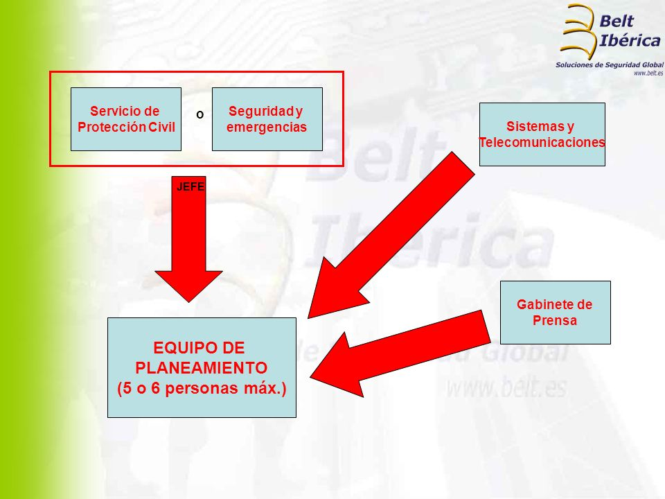 EQUIPO DE PLANEAMIENTO (5 o 6 personas máx.)