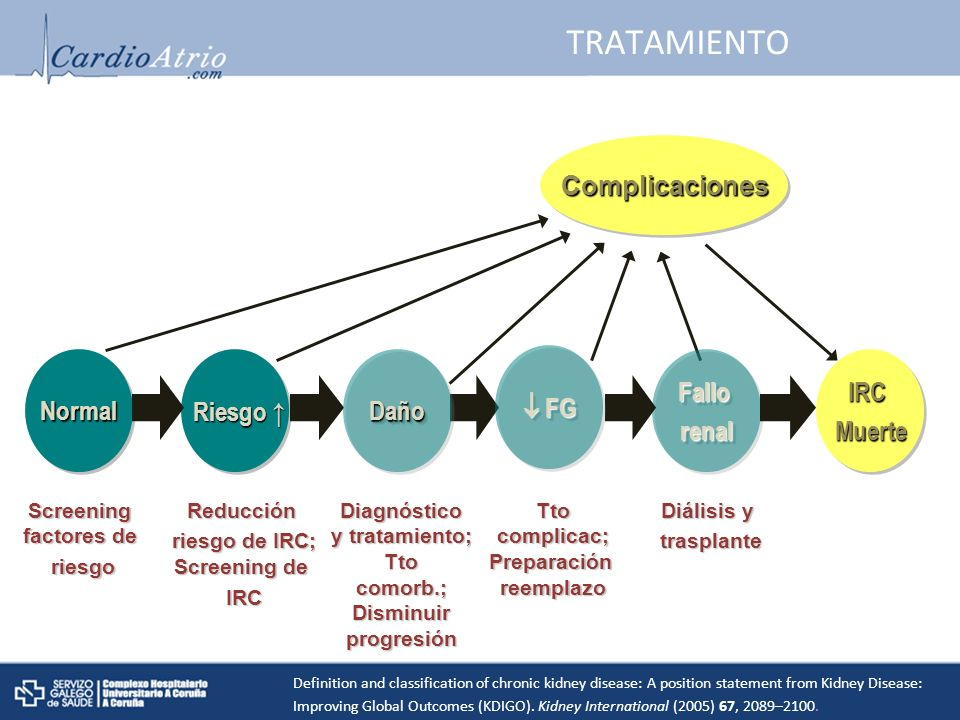 TRATAMIENTO Complicaciones Normal Riesgo ↑ Daño  FG Fallo renal IRC