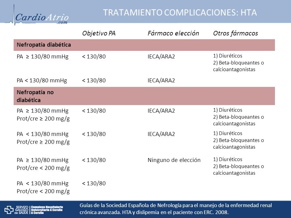TRATAMIENTO COMPLICACIONES: HTA