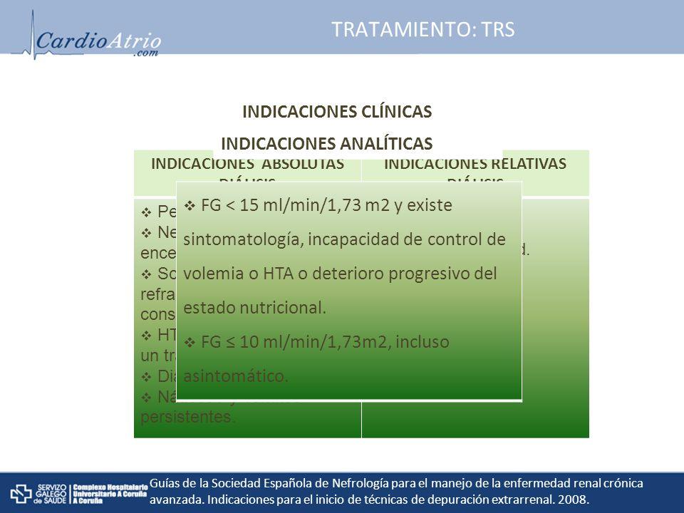 INDICACIONES ABSOLUTAS DIÁLISIS INDICACIONES RELATIVAS