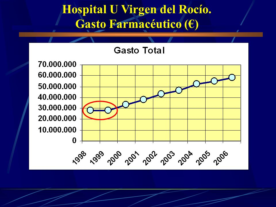 Hospital U Virgen del Rocío. Gasto Farmacéutico (€)