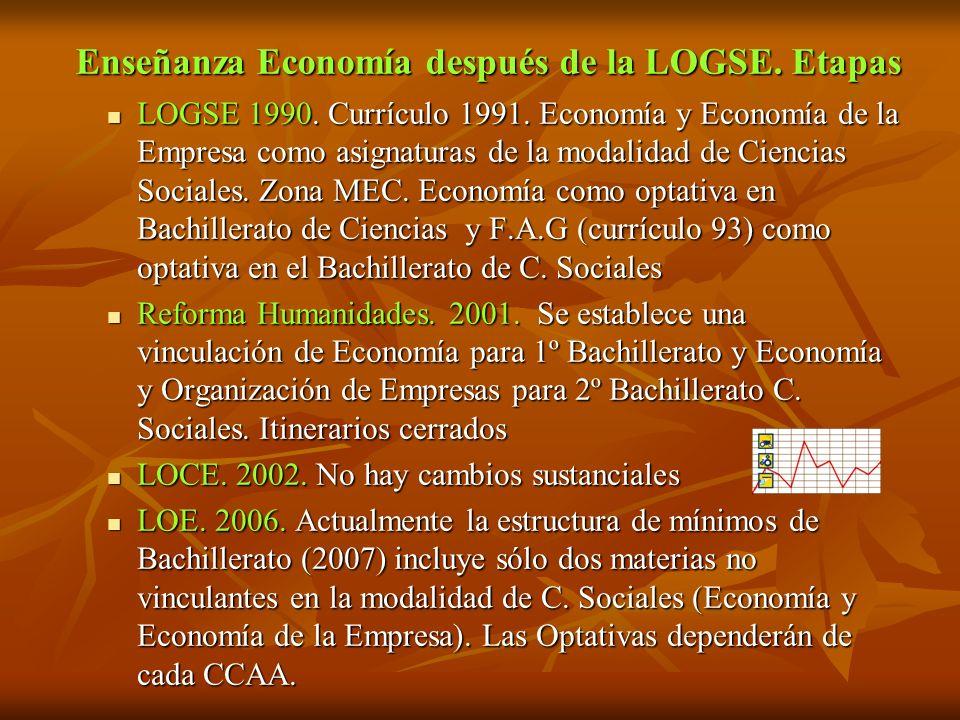Enseñanza Economía después de la LOGSE. Etapas