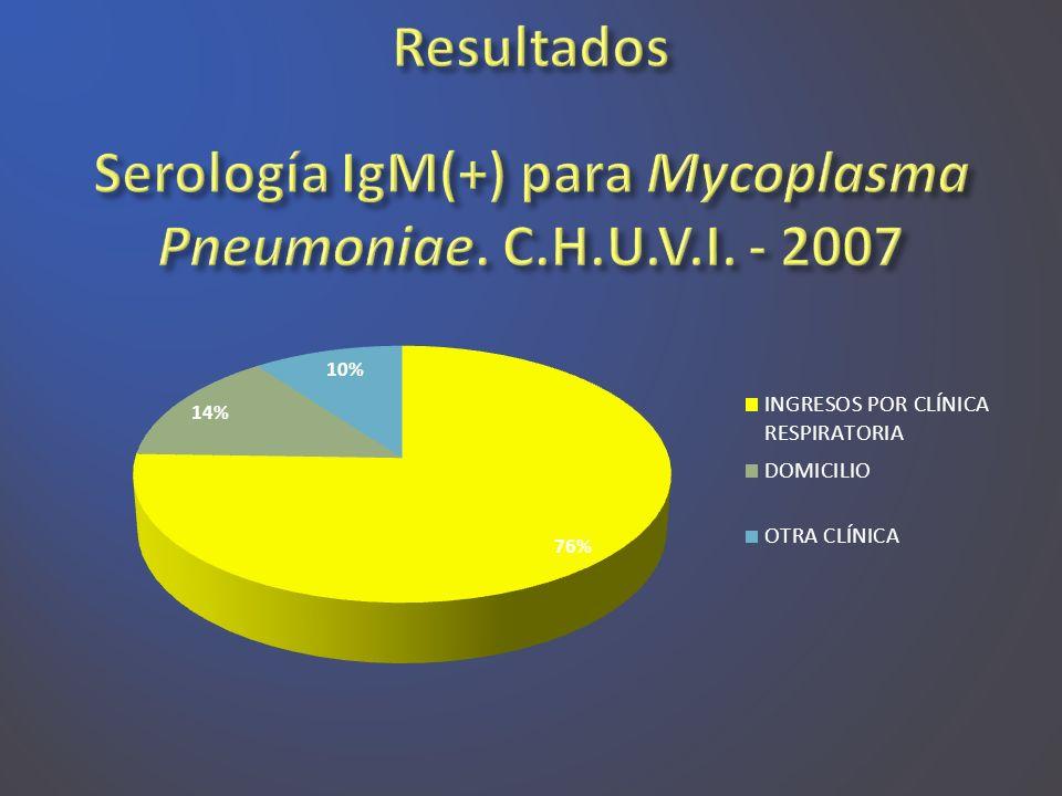 Serología IgM(+) para Mycoplasma Pneumoniae. C.H.U.V.I. - 2007