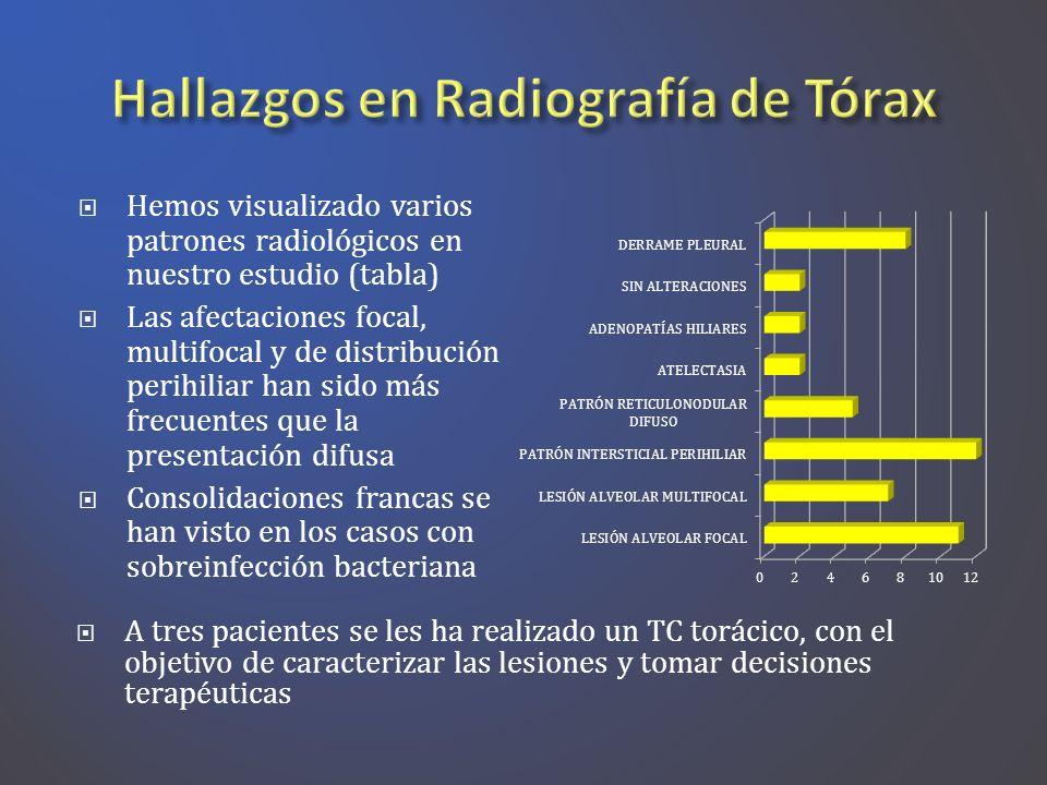 Hallazgos en Radiografía de Tórax