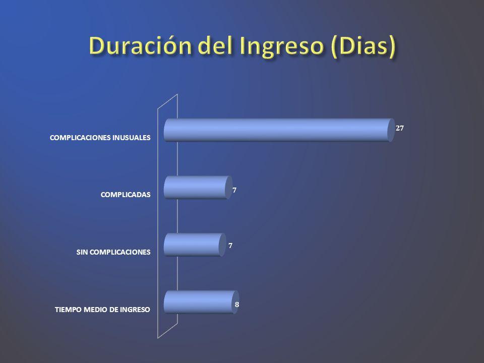 Duración del Ingreso (Dias)