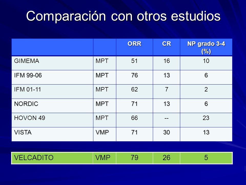 Comparación con otros estudios