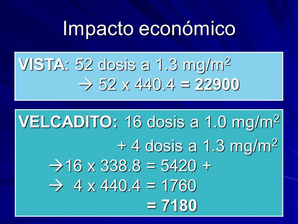 Impacto económico VISTA: 52 dosis a 1.3 mg/m2  52 x 440.4 = 22900