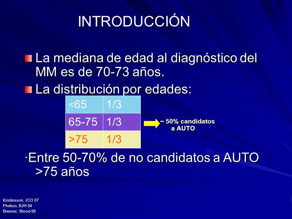 INTRODUCCIÓNLa mediana de edad al diagnóstico del MM es de 70-73 años. La distribución por edades: ·Entre 50-70% de no candidatos a AUTO >75 años.