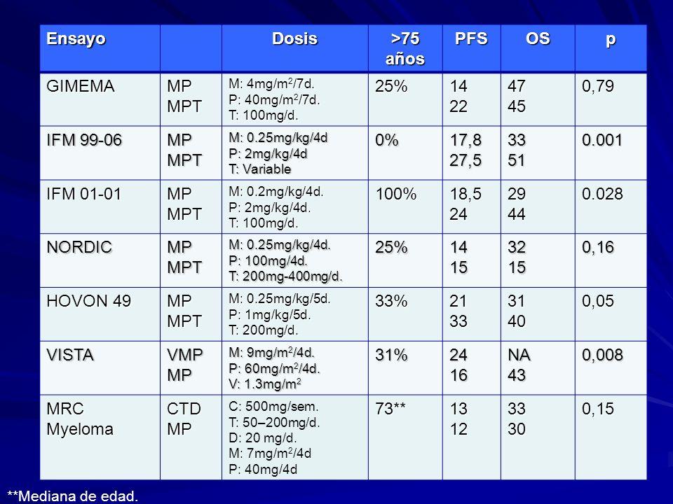 Ensayo Dosis >75 años PFS OS p GIMEMA MP MPT 25% 14 22 47 45 0,79