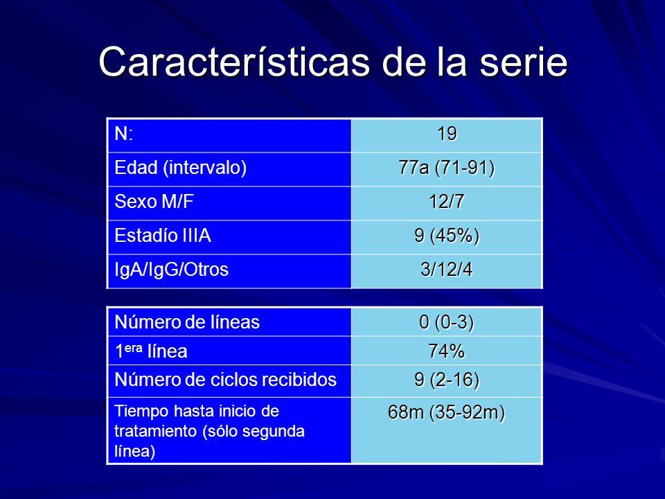 Características de la serie