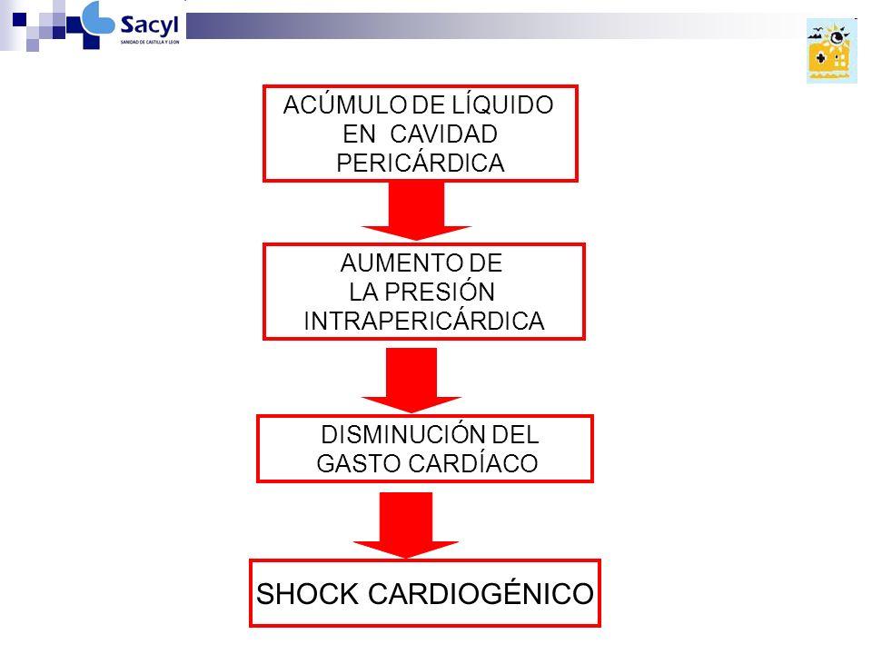 SHOCK CARDIOGÉNICO ACÚMULO DE LÍQUIDO EN CAVIDAD PERICÁRDICA