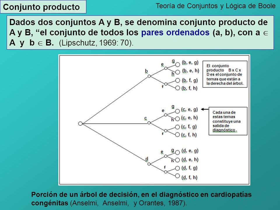 Conjunto producto Teoría de Conjuntos y Lógica de Boole.