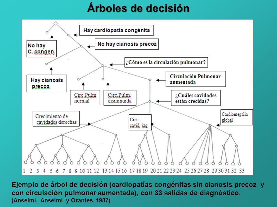 Árboles de decisión Ejemplo de árbol de decisión (cardiopatías congénitas sin cianosis precoz y.