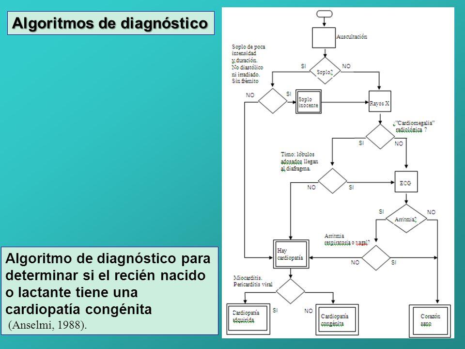 Algoritmos de diagnóstico
