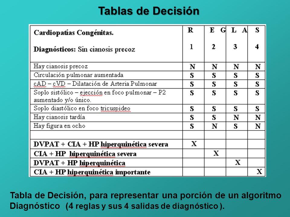 Tablas de Decisión Tabla de Decisión, para representar una porción de un algoritmo.