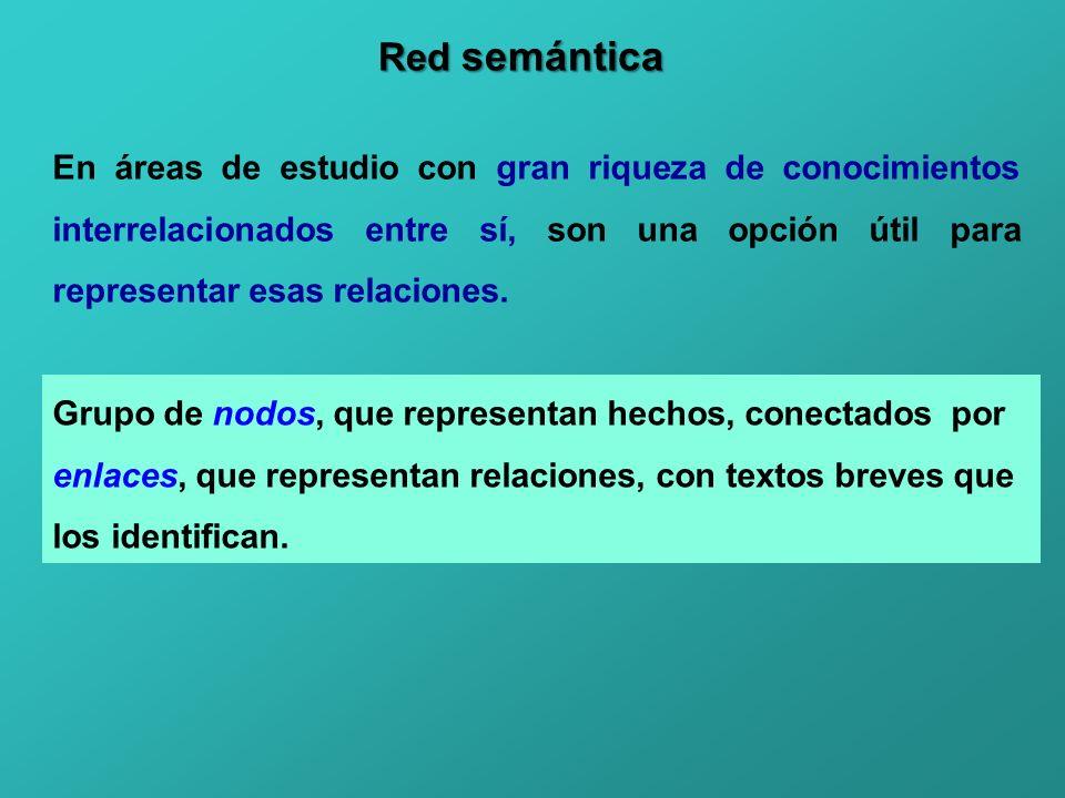 Red semántica En áreas de estudio con gran riqueza de conocimientos interrelacionados entre sí, son una opción útil para representar esas relaciones.