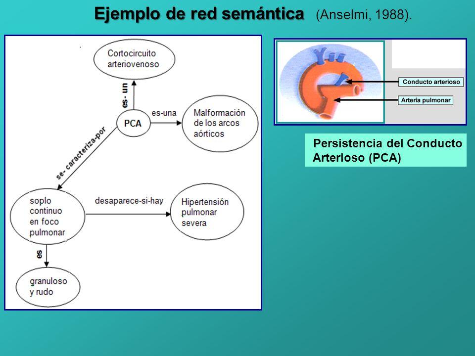 Ejemplo de red semántica (Anselmi, 1988).