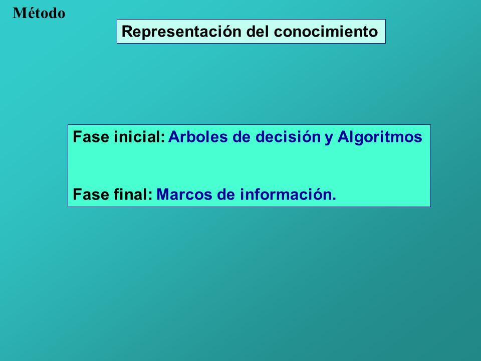 Método Representación del conocimiento. Fase inicial: Arboles de decisión y Algoritmos.