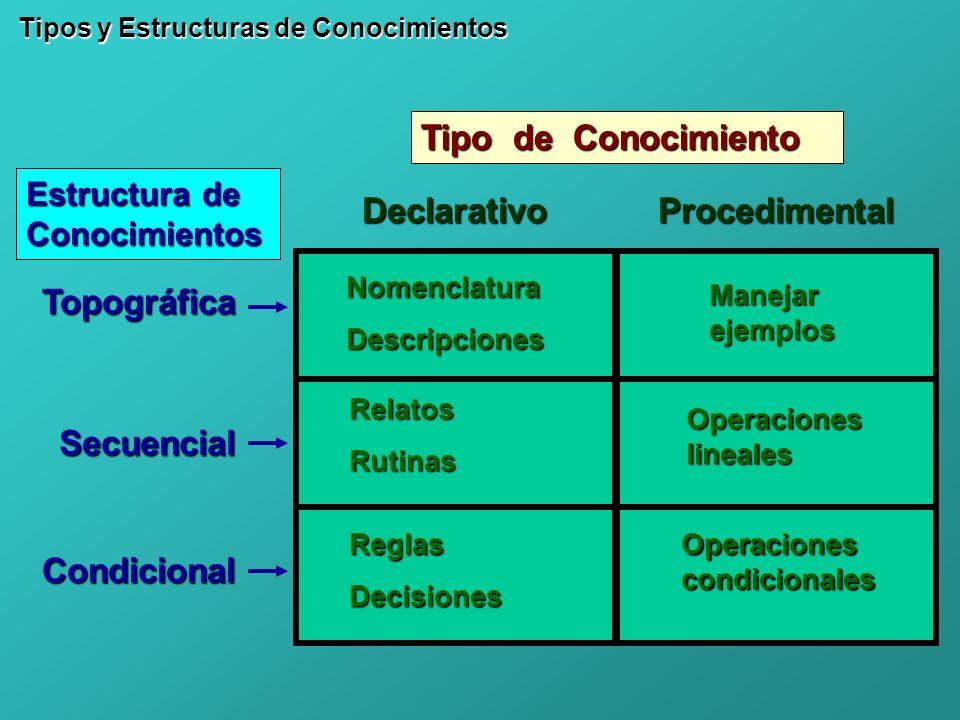Tipo de Conocimiento Declarativo Procedimental Topográfica Secuencial